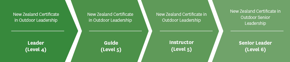 Outdoor Rec Qualification Pathway v5
