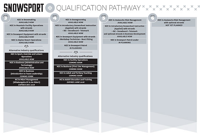 Check out your snowsport qualification pathway