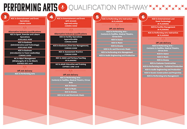 Check out your performing arts qualification pathway