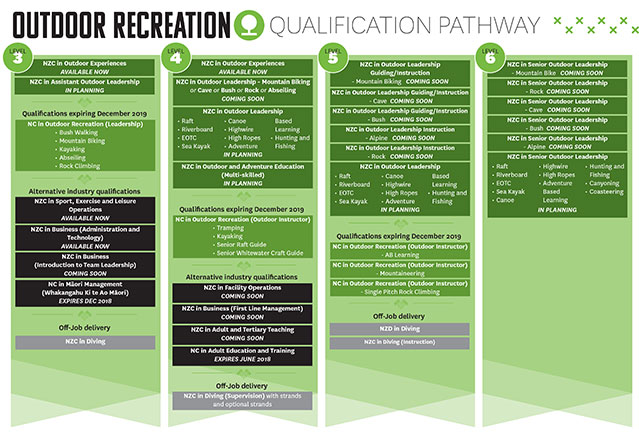 Check out your outdoor recreation qualification pathway