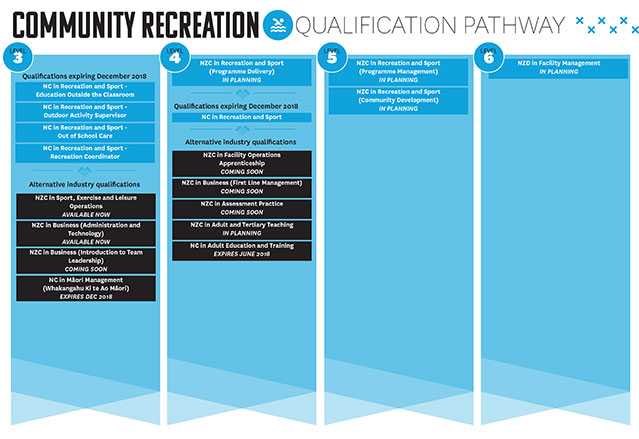 Check out your community recreation qualification pathway